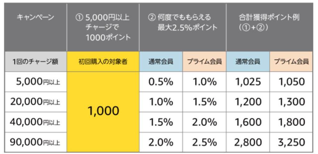 amazonギフト券チャージ、キャンペーンポイント還元表